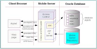 Web Applications Architectures Developing Mobile Web Applications