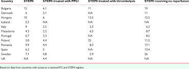 Crude In Hospital Mortality Of St Elevation Myocardial