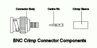 leads direct fitting bnc crimp connectors bnc exploded view