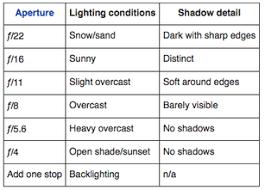 Sunny 16 Rule Chart Basic Daylight Exposure Svhs Photo