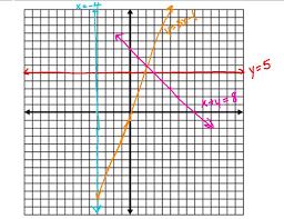 8th pre algebra linear lines