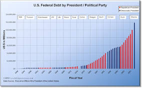 U S Federal Debt By President Political Party Truthful