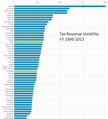 Idahos Tax Revenue Is Volatile Heres Why It Matters