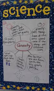 Gravity Chart Gravity Anchor Chart Third Grade Science Gravity Science