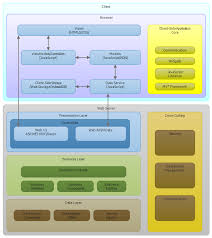 Web Applications Architectures Modern Web App Architecture Gil Finks Blog