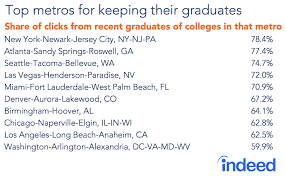 What Is The Highest College Degree The Cities Attracting The Most College Graduates Indeed