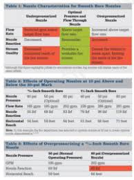 Nozzle Reaction Chart A Case For Modernizing Pump Panels To Include Flow Meters