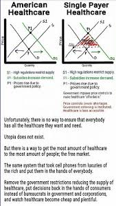 Canada Vs Usa Healthcare Chart Why American Healthcare Is So Expensive But Single Payer