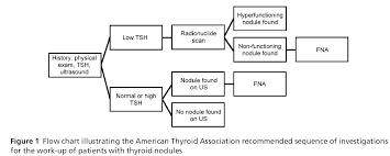 Quality Of Thyroid Referrals In Saskatchewan Insight