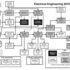 Ucf Mechanical Engineering Flowchart Flowchart In Word