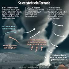 Check spelling or type a new query. Heftige Unwetter Im Kreis Aurich Tornado Uber Ostfriesland Regional Bild De