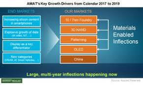 Applied Materials Organization Chart Whats Applied Materials Strategy To Tap The Ai Trend