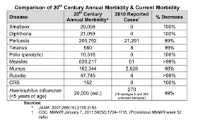 Cdc Communicable Disease Chart Vaccines Work This Chart Proves It Vox