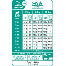 Dog Food Chart By Weight And Age Royal Canin Dog Weight Chart Www Bedowntowndaytona Com