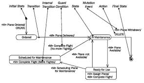 State Chart Diagram Online Statechart Diagram