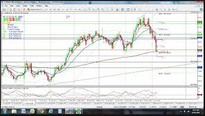 Candlestick Chart Patterns Pdf