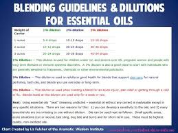 Dilution Chart For Young Living Essential Oils Pin By Amanda Gregory Rog On Yl Essential Oils Diluting