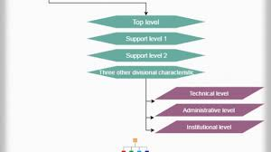 Dell Management Hierarchy Chart Hierarchystructure