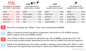 Molly Dosage Chart Whats Really In Your Ecstasy Vice