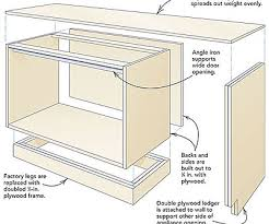 this plywood layer helps to distribute the weight of the countertop evenly over the cabinets and it provides a flat level substrate for the countertops