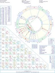 Sylvester Stallone Natal Birth Chart From The Astrolreport