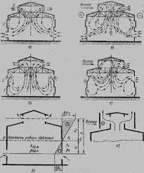 Охрана труда Рефераты ru Аэрация Она осуществляется в холодных цехах за счет ветрового давления а в горячих цехах за счет совместного или раздельного действия гравитационного и