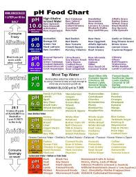 Ph Food Chart Good Food Ph Food Chart Alkaline Foods
