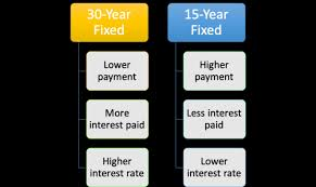 15 Year Fixed Vs 30 Year Fixed The Pros And Cons The