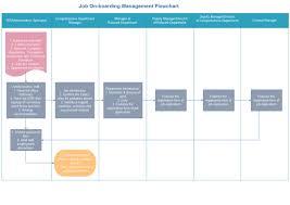 Job Flow Chart Job On Boarding Training Flowchart