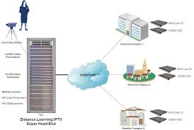 distance learning iptv solution   matrixstream technologies  inc distance learning iptv solution deployment network diagram