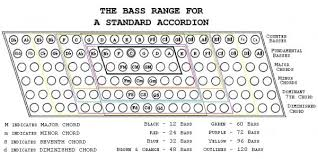 8 Bass Accordion Layout