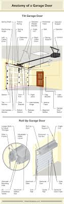 this brief article sets out two detailed diagrams ilrating the various parts of garage doors one diagram for a tilt garage door and the other for a