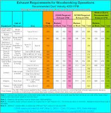Compressed Air Line Sizing Chart Duct Diameter Vs Cfm Djbazrangclub Info