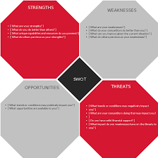 Chart Method Ems Template Swot Analysis Templates Editable Templates For Powerpoint