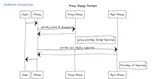 Proxy Design Pattern Architecture Proxy Design Pattern Premaseem Me