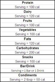 P90x Portion Chart P90x Simplified The P90x Portion Approach To Nutrition