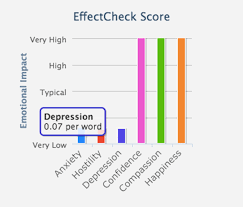 Depression Chart Chart With Depression Effectcheck