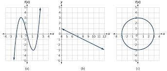 example 15 applying the horizontal line test