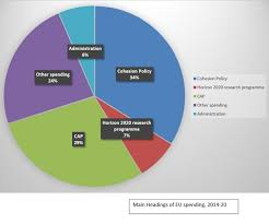 Uk Spending Pie Chart The Eu Budget A Tough Nut For The Uk Uk In A Changing