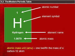 Chapter 5 – The Periodic Table - ppt video online download