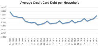 Average credit card debt per person in america. The Average American Household Carries This Much In Credit Card Debt How Do You Compare The Motley Fool