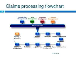 Life Insurance Claims Process Flow Chart Whole Life Insurance Life Insurance Claims Processing