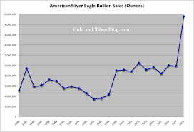 Long Term Trend In Investment Demand For Silver Ishares
