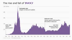microsoft stock price history verizon is buying yahoo for 4 8 billion