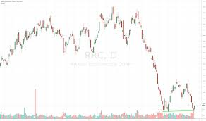 Rrc Stock Price And Chart Nyse Rrc Tradingview