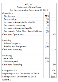 The Statement Of Cash Flows Structure And Intuition