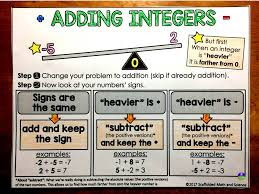 Integers Examples Scaffolded Math And Science Integer Operations Graphic Organizer