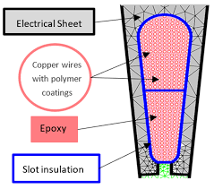 thermally induced mechanical stress in the stator windings of thermally induced mechanical stress in the stator windings of electrical machines