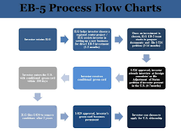 naturalization process flow chart best of business green card green card process flow chart