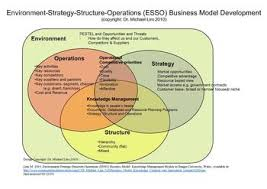 what is a business model business model wikipedia